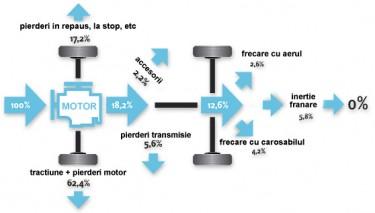 Diagrama pierderilor masinii dvs.