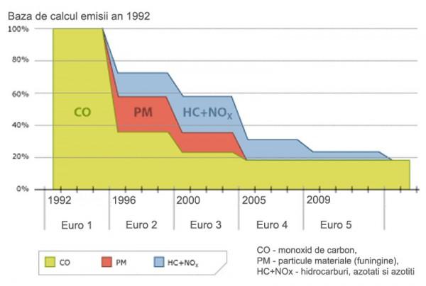 curba-poluare-dupa-norma-euro