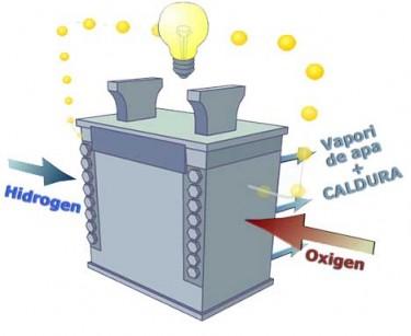 Functionarea celulei de combustibil