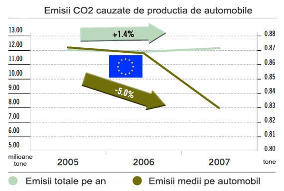 Emisii CO2 in uzinele auto ale UE