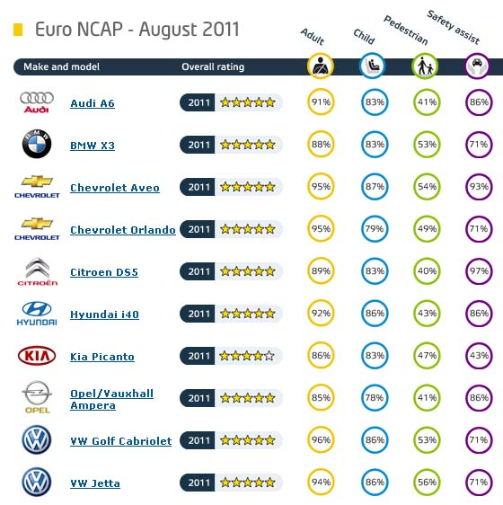 Euro NCAP - august 2011